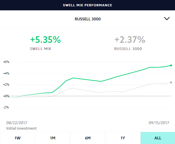 Swell Investing Performance