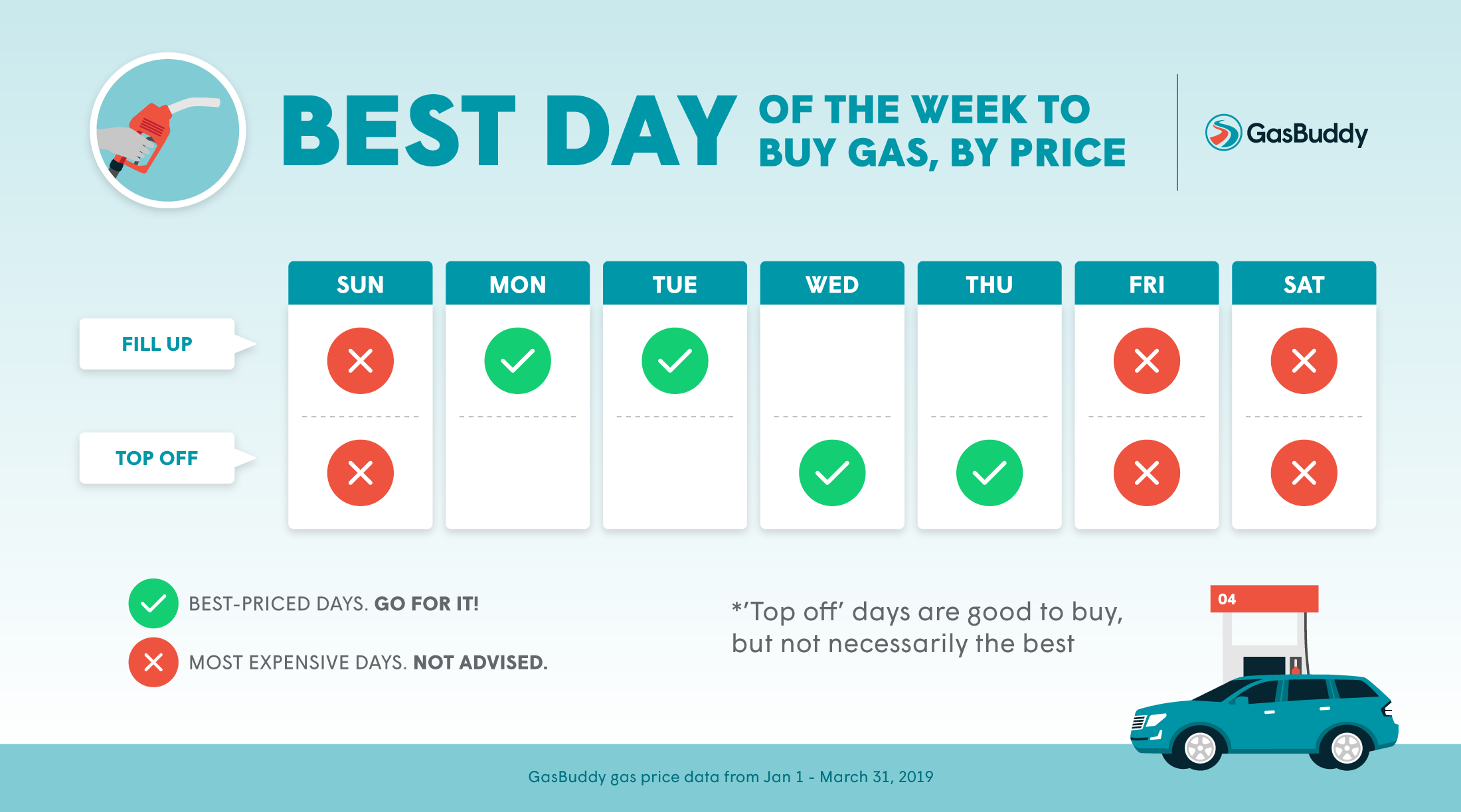 Best Day of the Week to Buy Gas in 2019