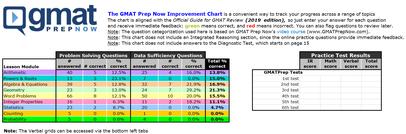 GMAT Improvement Chart