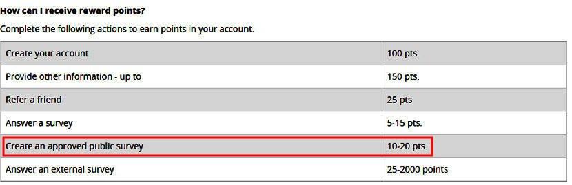 Online Surveys Tellwut - Ways to Earn
