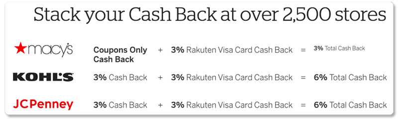 stack your cash back at over 2500 stores with rakuten