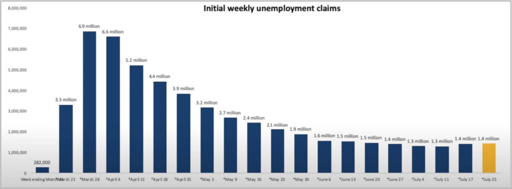 weekly unemployment claims graph